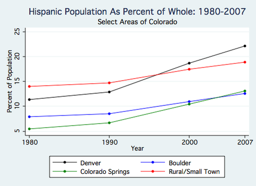 Colorado Hispanic Population 1.jpg
