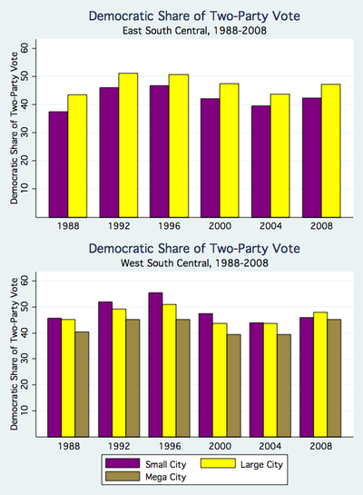 Democratic Share of Two Party Vote by CBSA Region 2, 1988-2008.jpg
