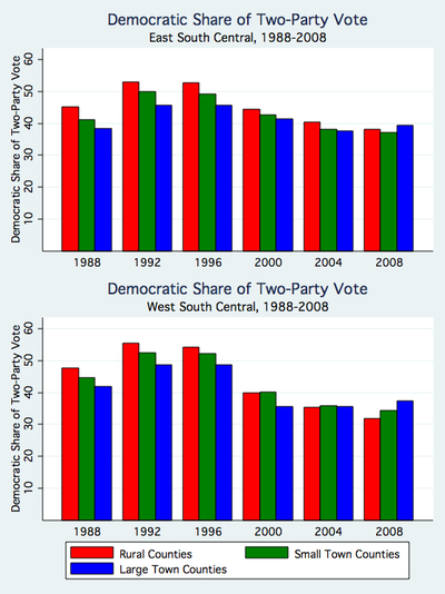 Democratic Share of Two Party Vote by CBSA Region, 1988-2008.jpg