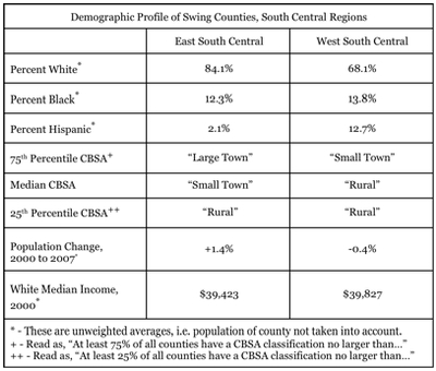 Demographic Profile of Swing Counties, South Central Regions.jpg