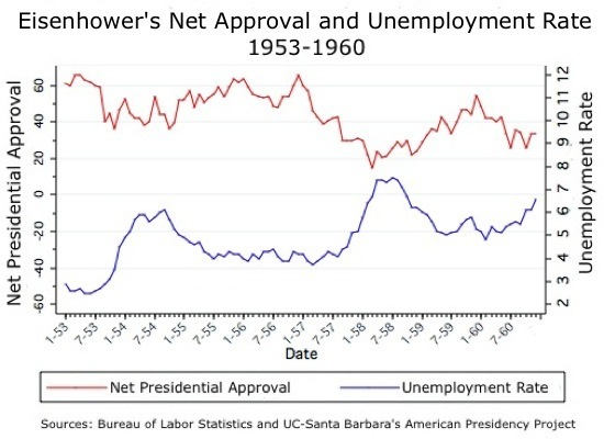 Eisenhower Job Approval.jpg