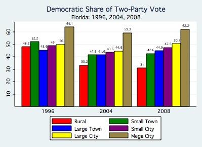 Florida Results By Region, 1996-2008.jpg