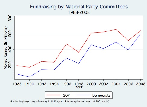 Fundraising by National Party Committees.jpg