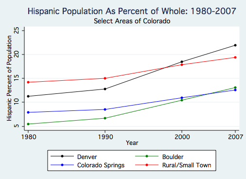 Hispanic Population As Percent of Whole.jpg