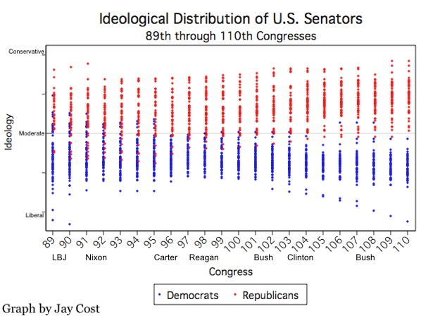Ideological Distribution of US Senators.jpg
