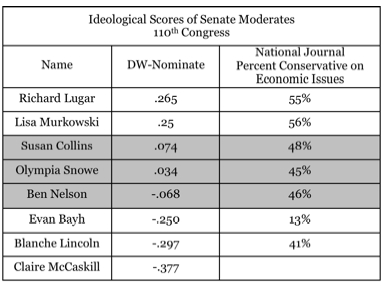 Ideological Scores of Senate Moderates.jpg