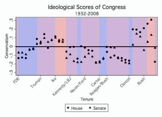 Ideological Scores.jpg