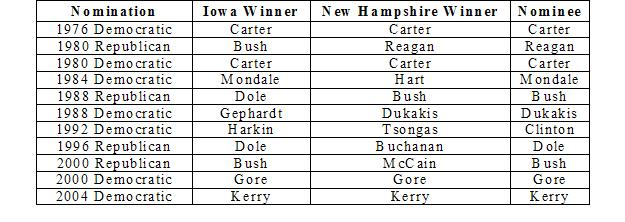 Iowa - New Hampshire - Nominee.JPG