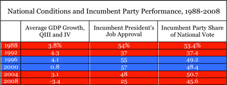 National Conditions and Incumbent Party Performance in Presidential Elections.jpg