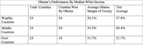 Obama Performance By Median White Income.jpg