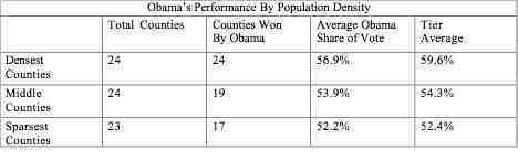 Obama Performance By Pop Density.jpg