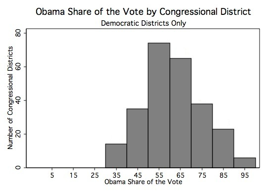 Obama Vote by Congressional District Democratic Districts Only.jpg
