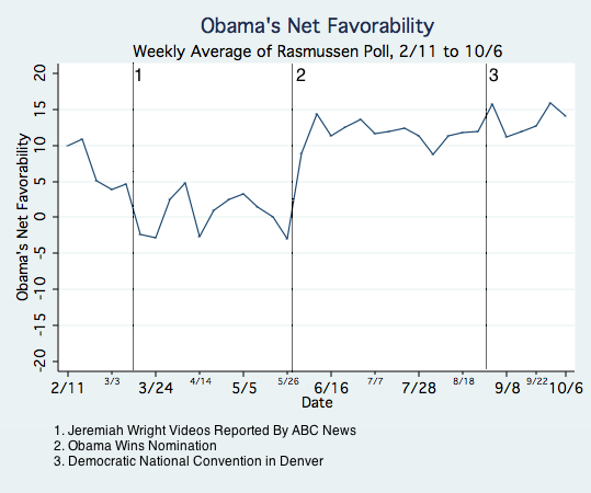 Obama's Net Favorability.jpg