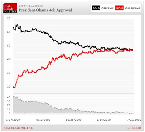Obama20Job20Approval207-22-v2.jpg