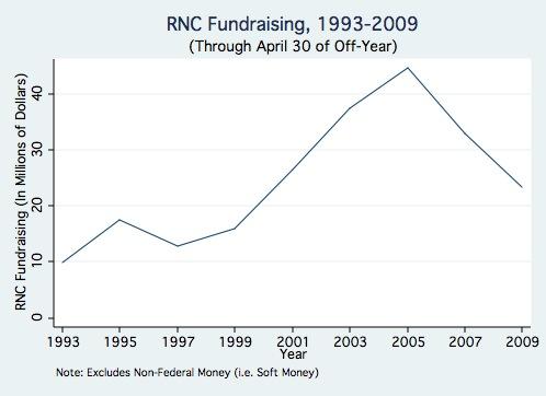 RNC Graph.jpg