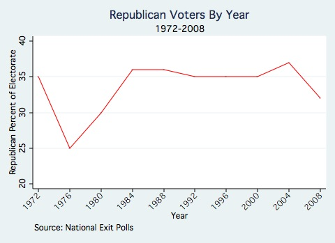 Republican Voters By Year.jpg