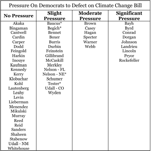 Senate Democrats Pressure on Climate Bill.jpg