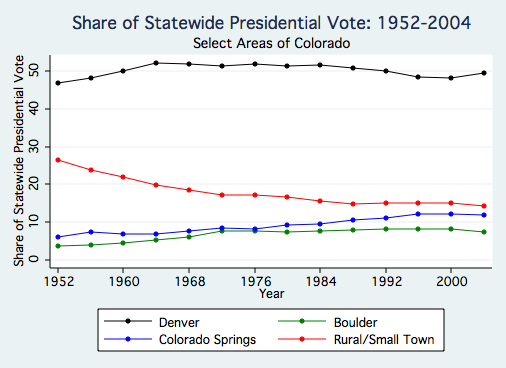 Share of Statewide Presidential Vote 1.jpg