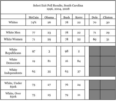 South Carolina Exit Polls, 1996-2008.jpg