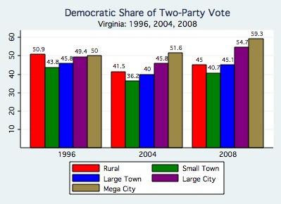 Virginia By Region, 1996-2008.jpg