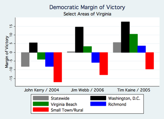 Virginia Democratic Margin of Victory 1.jpg