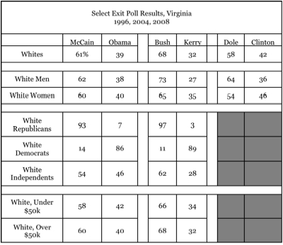 Virginia Exit Polls, 1996-2008.jpg