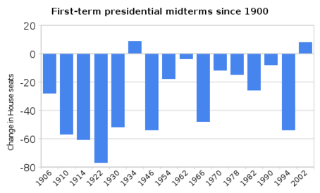 first-term_presidential_midterms_since_1900-thumb-454x274-23964.png