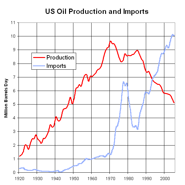 essay american dependence foreign oil Oil dependence is a dangerous habit now to reduce its dependence on foreign oil by adopting clean-energy and climate strategy at the center for american.