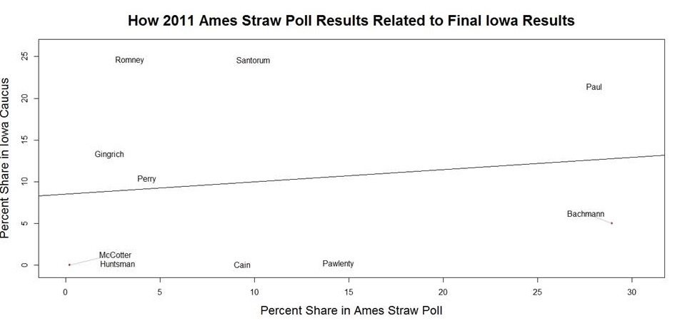 Is the Ames Straw Poll Useless? | RealClearPolitics