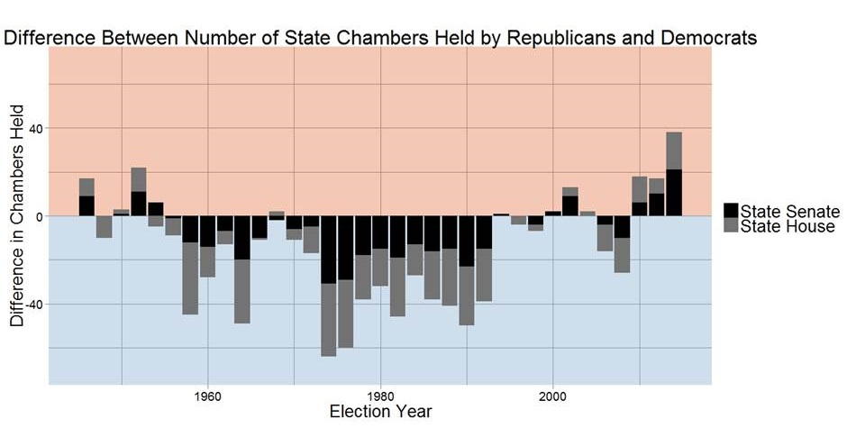 The Other Gop Wave State Legislatures