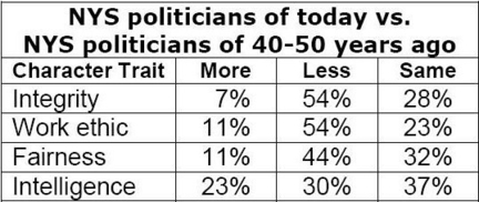 8-24-09_NYS Politicians Poll.jpg