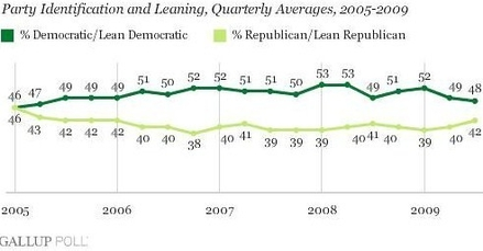 9-30-09_Gallup_Quarterly_Party_ID.jpg