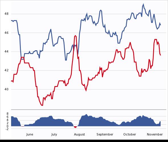 General Election: Trump vs. Clinton Chart